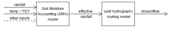The model framework as used in the hydromad package